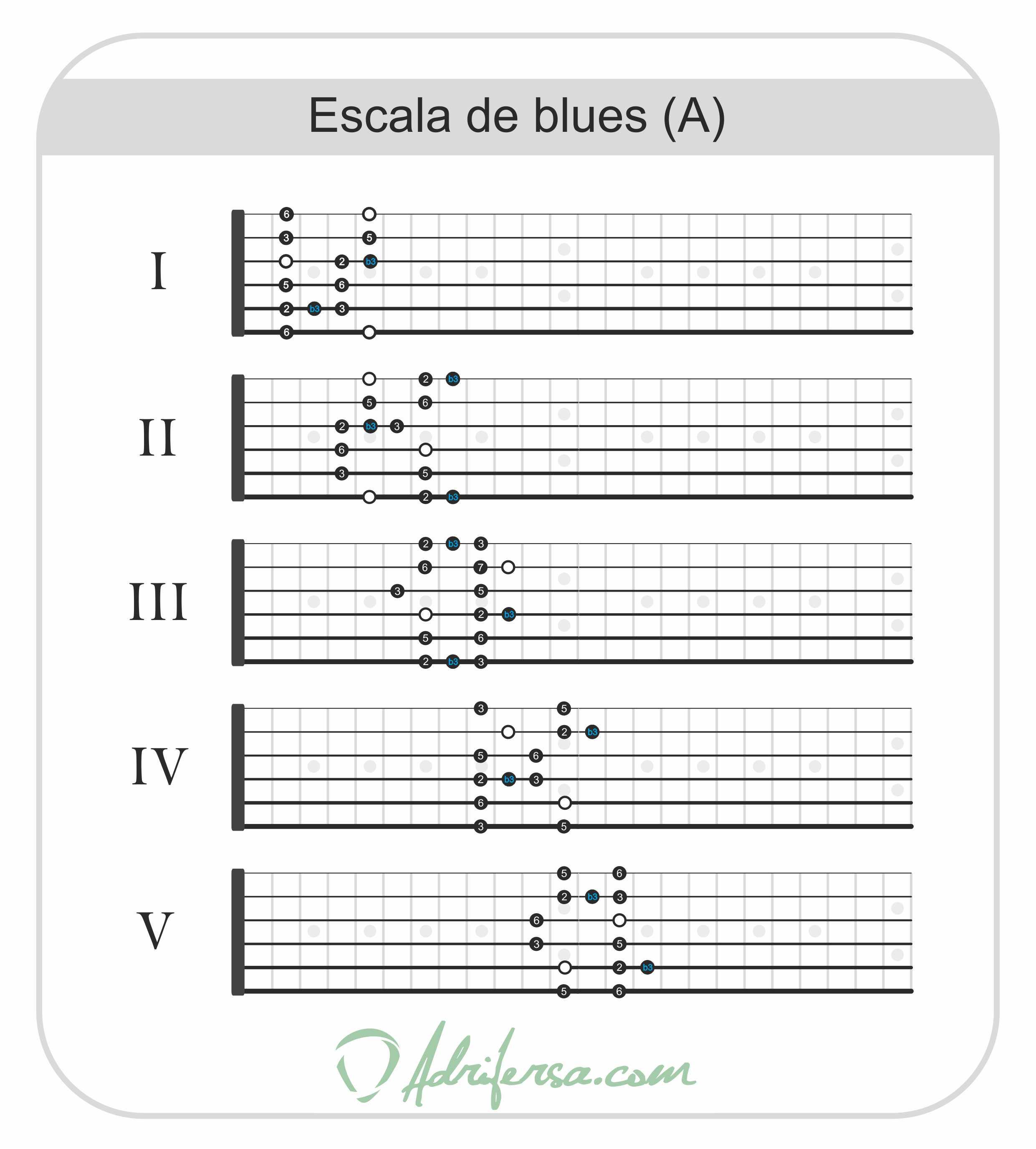 escala de blues mayor La mayor