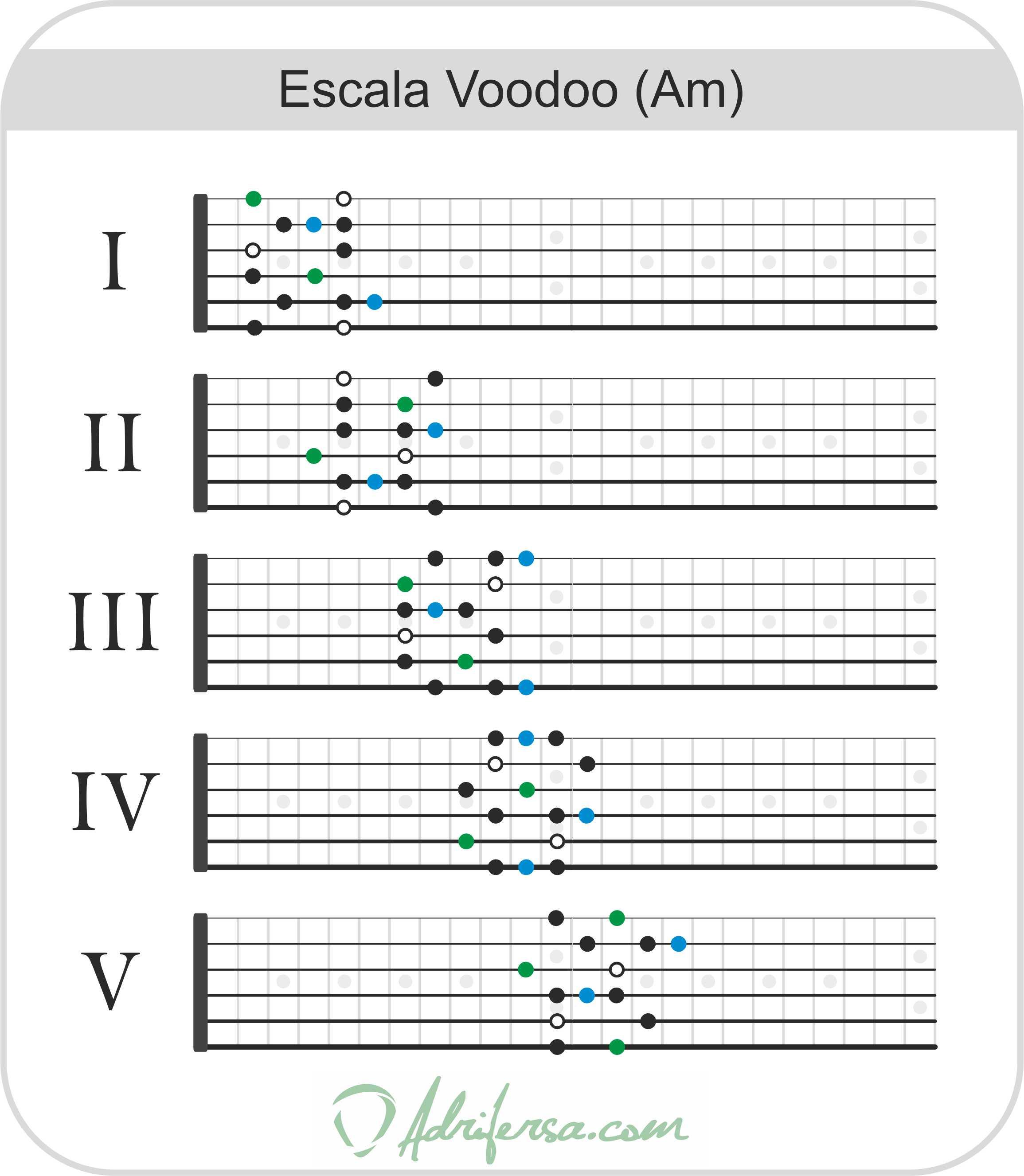 escala de blues voodoo