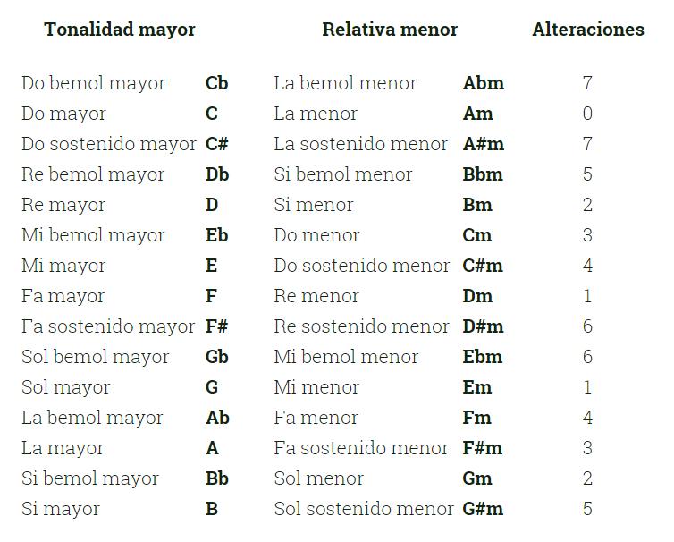 lista de tonalidades relativas