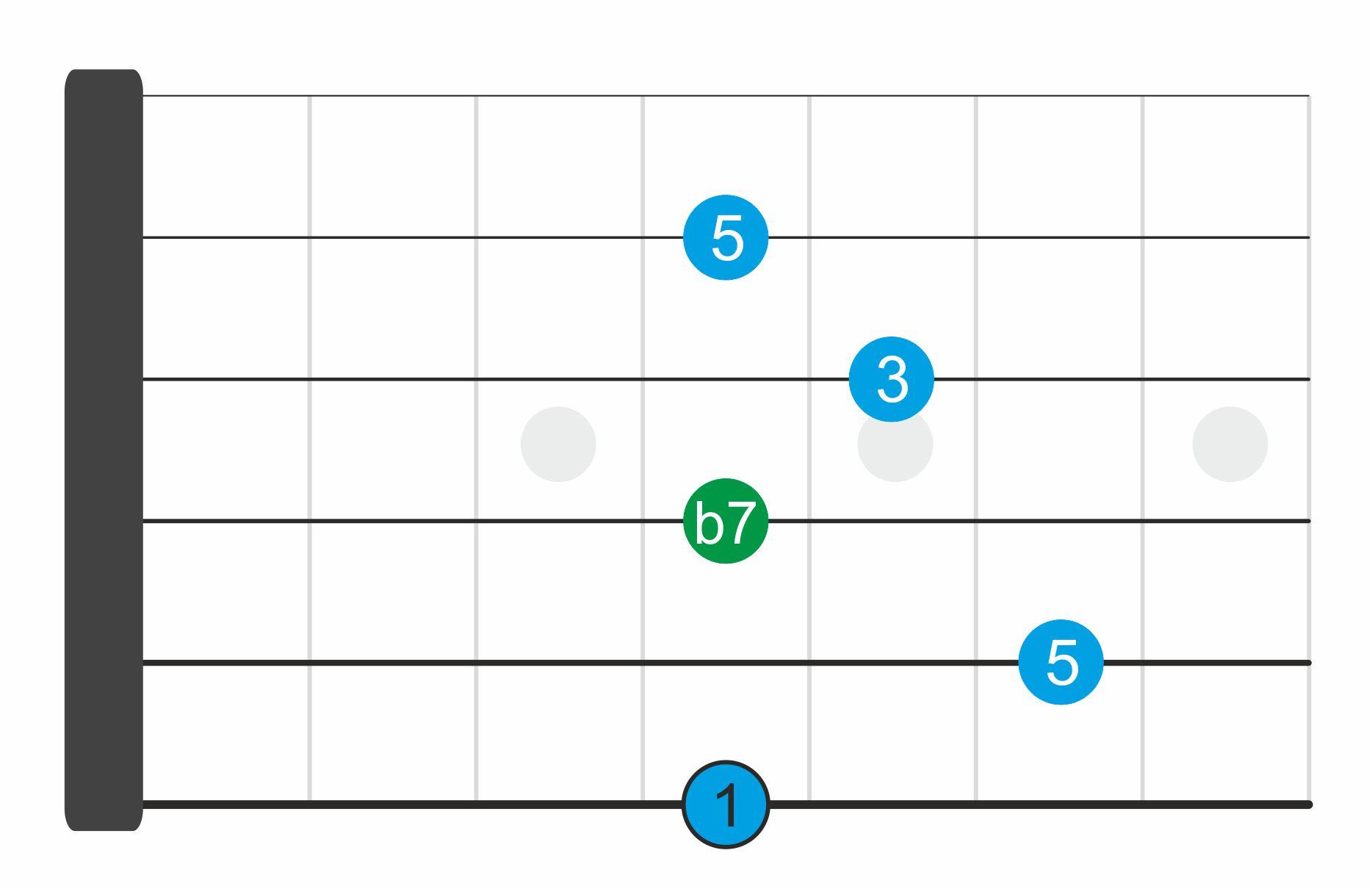 acordes séptima dominante 1