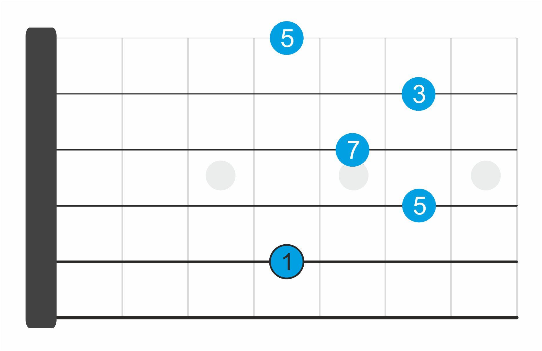 acordes séptima dominante 2