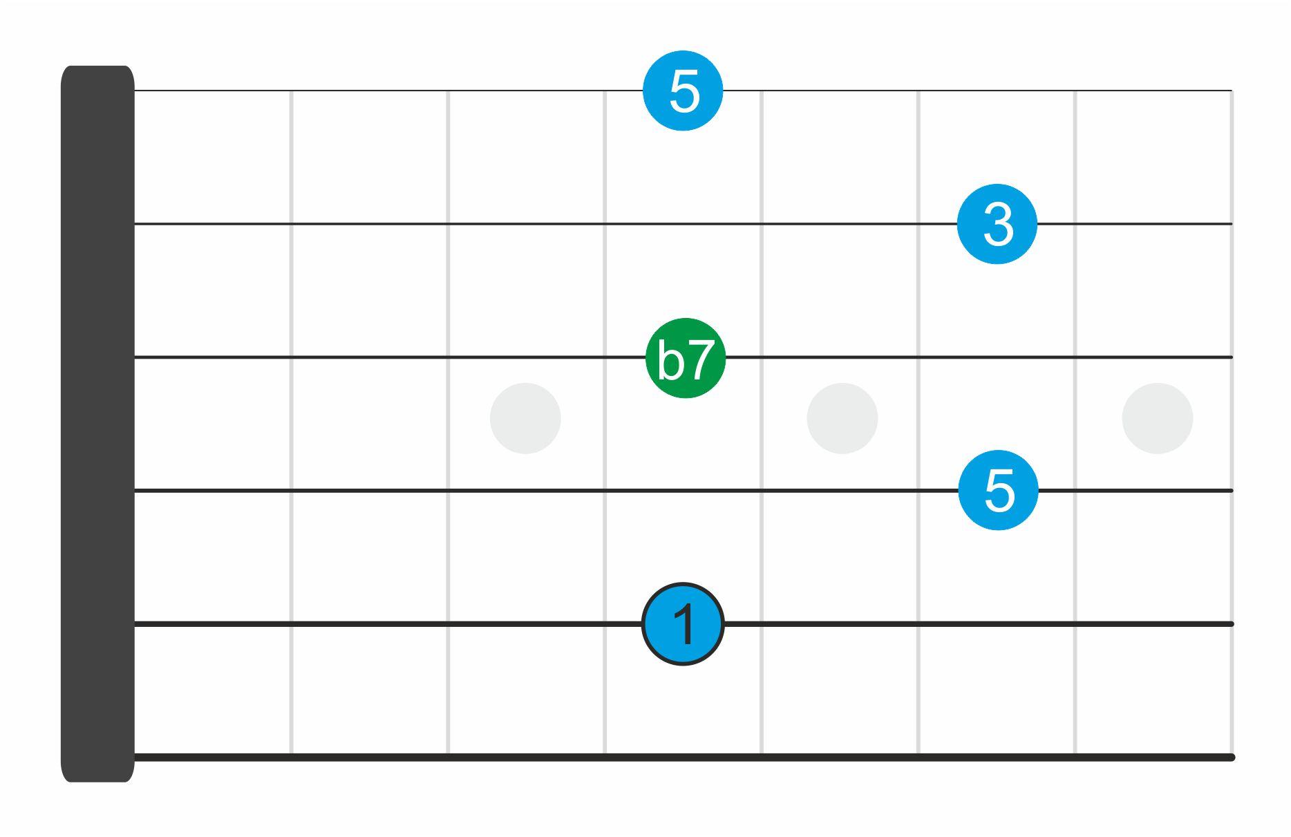 acordes séptima dominante 3