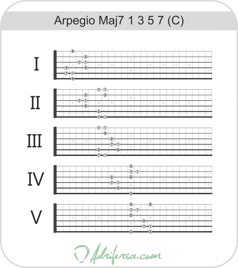 arpegiomayorseptima1357b