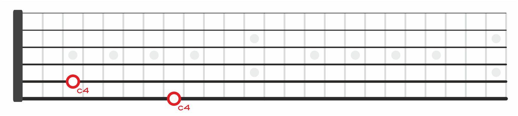 c4 do cuatro en el diapason de la guitarra notas