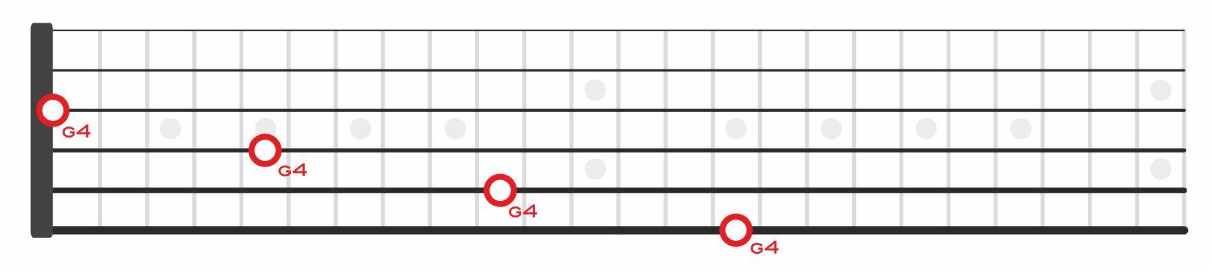 g4pentagrama sol cuatro en el diapason notas