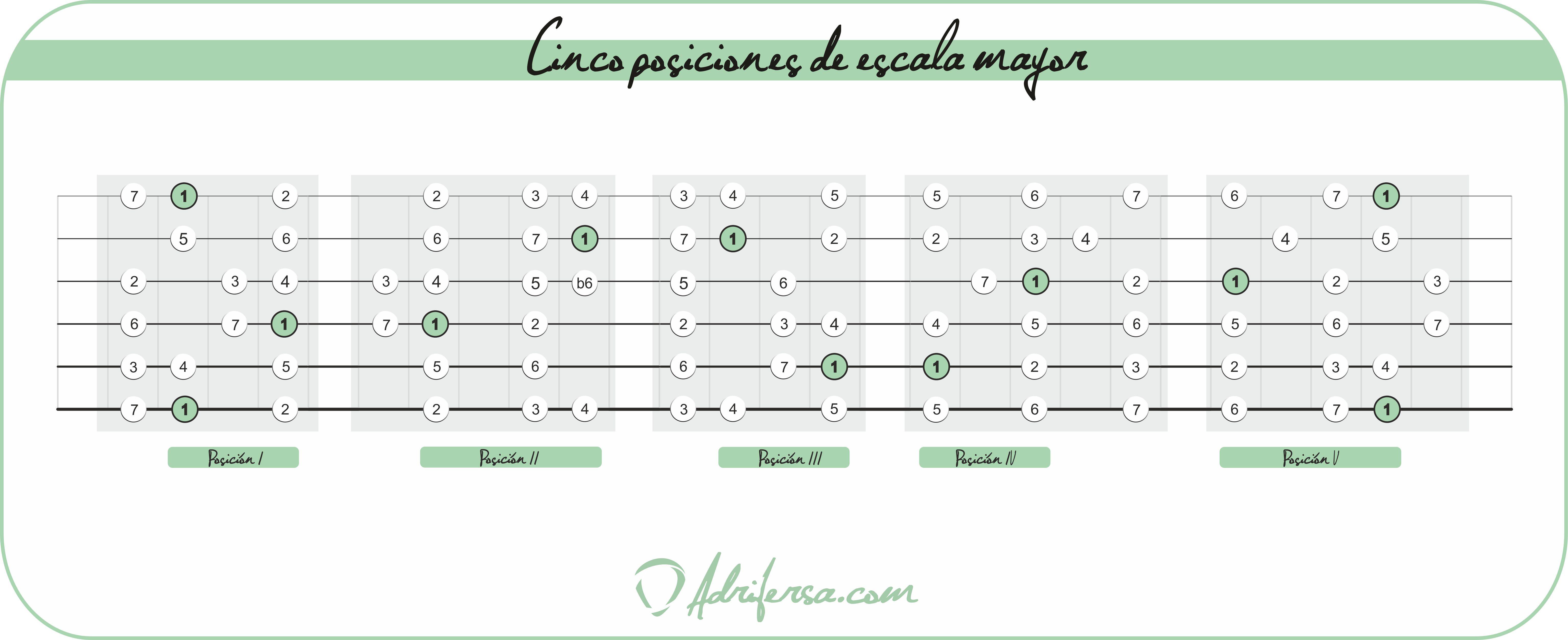 Cinco_posiciones_escala_mayor