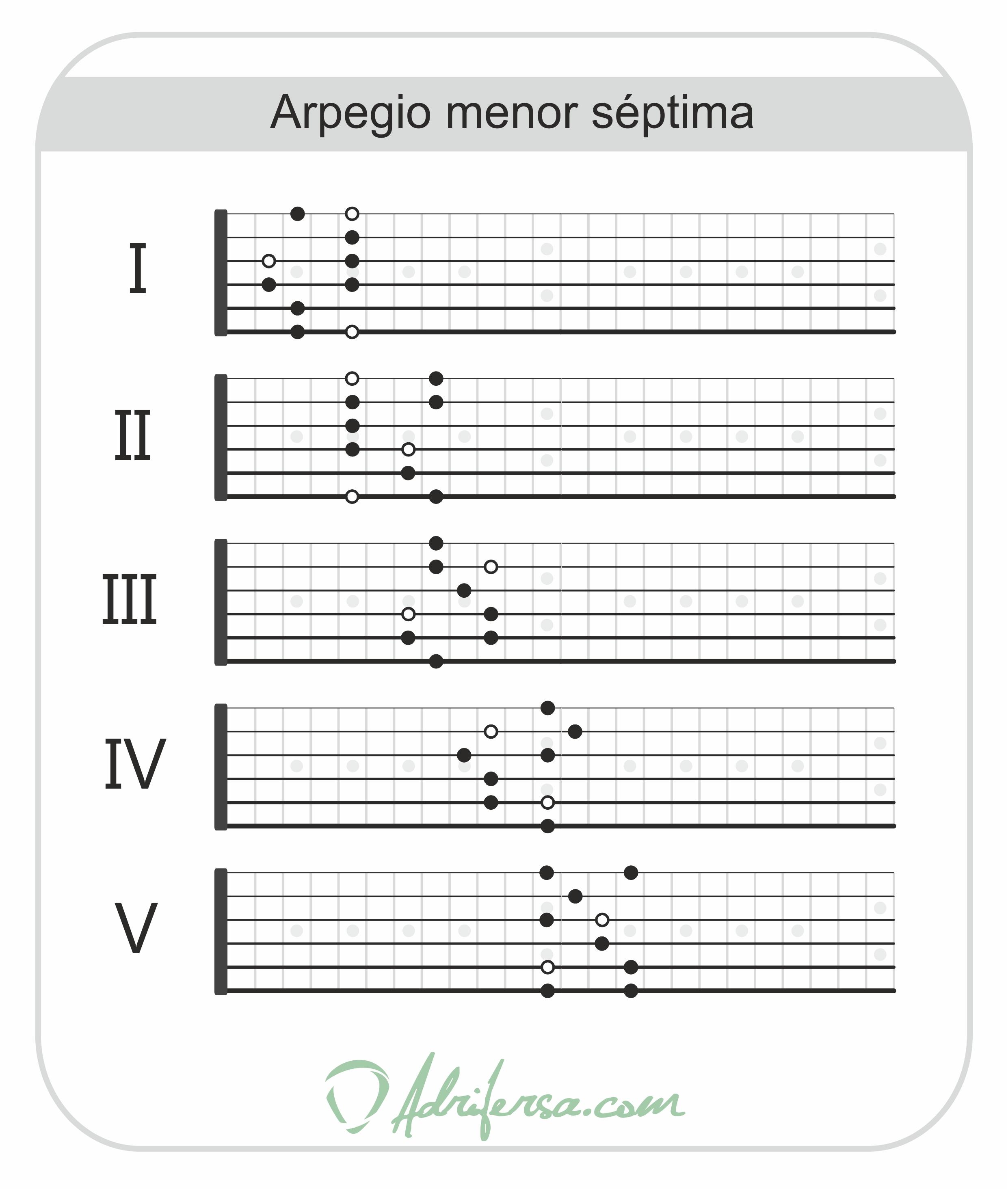 Arpegio menor septima - semidisminuido